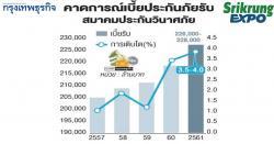 ประกันวินาศภัยไทย ปี 2561 ธุรกิจประกันวินาศภัยจะเติบโตใกล้เคียงกับผลิตภัณฑ์มวลรวมภายในประเทศ (จีดีพี) อยู่ที่ 3.5-4% หรือเบี้ยรับรวม 2.26-2.28 แสนล้านบาท ในขณะที่เบี้ยส่วนใหญ่ยังคงมาจากประกันภัยรถยนต์