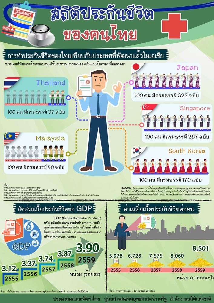 คนไทย 100 คน มีกรมธรรม์แค่ 37 ฉบับ ต่ำกว่าประเทศพัฒนาแล้วในเอเชีย