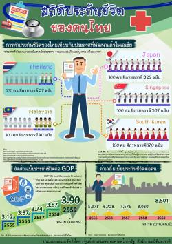 สถิติประกันของคนไทย 100 คน มีกรมธรรม์แค่ 37 ฉบับ ต่ำกว่า มาเลเซีย สิงค์โปร์ ญี่ปุ่น และเกาหลีใต้ ชี้ประเทศพัฒนาแล้วจะสนับสนุนให้ประชาชน วางแผนออมเงินและคุ้มครองเพื่ออนาคต  เมื่อเร็วๆ นี้ ศูนย์สารสนเทศยุทธศาสตร์ภาครัฐ สำนักงานสถิติแห่งชาติ ได้รวมรวมและประมวลผลสถิติประกันชีวิตของไทย โดยเทียบกับประเทศพัฒนาแล้วในเอเชีย โดยพบว่า ประเทศไทย ประชากร 100 คน มีกรมธรรม์ 37 ฉบับ  ขณะที่มาเลเซีย  ประชากร 100 คน มีกรมธรรม์ 40 ฉบับ  ญี่ปุ่น ประชากร 100 คน มีกรมธรรม์ถึง 332 ฉบับ สิงคโปร์ ประชากร 100 คน มีกรมธรรม์ 267 ฉบับ ส่วนเกาหลีใต้ประชากร 100 คน มีกรมธรรม์ 170 ฉบับ  ทั้งนี้  ประเทศพัฒนาแล้วจะสนับสนุนให้ประชาชน วางแผนออมเงินและคุ้มครองเพื่ออนาคต