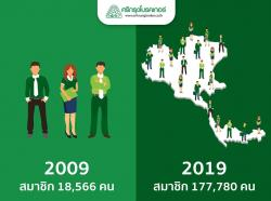 10 ปีผ่านไปไวเหลือเกิน  จำนวนสมาชิกของ ศรีกรุงโบรคเกอร์ เติบโตขึ้นแบบก้าวกระโดด  10 ปีที่ผ่านมาเติบโต มีสมาชิกเพิ่ม คิดเป็น 857เปอร์เซ็นต์  สมมุติว่าอีก 10 ปีข้างหน้า จำนวนสมาชิกโต 800เปอร์เซ็นต์ จะมีสมาชิกถึง 1.4 ล้านคน  สมมุติว่าอีก 10 ปีข้างหน้า จำนวนสมาชิกโต 600เปอร์เซ็นต์ จะมีสมาชิกถึง 1 ล้านคน  เราทำธุรกิจกับตัวเลข ดังนั้นเป็นไปได้แน่นอน เพราะจำนวนรถยนต์ทั้งประเทศมีมากกว่า 30 ล้านคัน  แต่ศรีกรุงโบรคเกอร์ เป็นโบรคเกอร์เดียว ที่ใช้แผนการตลาด MGM  เติบโตไปพร้อมกัน สำเร็จไปพร้อมกัน กับเครือข่ายนายหน้าฯ ที่ใหญ่ที่สุดในประเทศ