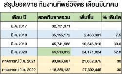 เดือนมีนาคม 2563 ทีมงานทิพย์วิจิตร ปิดยอดได้เกือบ 70 ล้านบาท  คิดเป็นอัตราเติบโต 52เปอร์เซ็นต์ จากยอดขายเดือนเดียวกัน ของปีที่แล้ว  ยังไม่รวมช่องทางการขายผ่านระบบออนไลน์ 724 และประกันชีวิต  ขอขอบคุณทีมงานทุกท่าน ที่มีส่วนร่วมในการเติบโต 52เปอร์เซ็นต์ ในเดือนนี้
