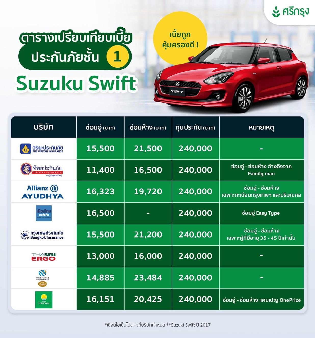 เอาใจคนรักรถอย่าง Suzuki Swift 2017