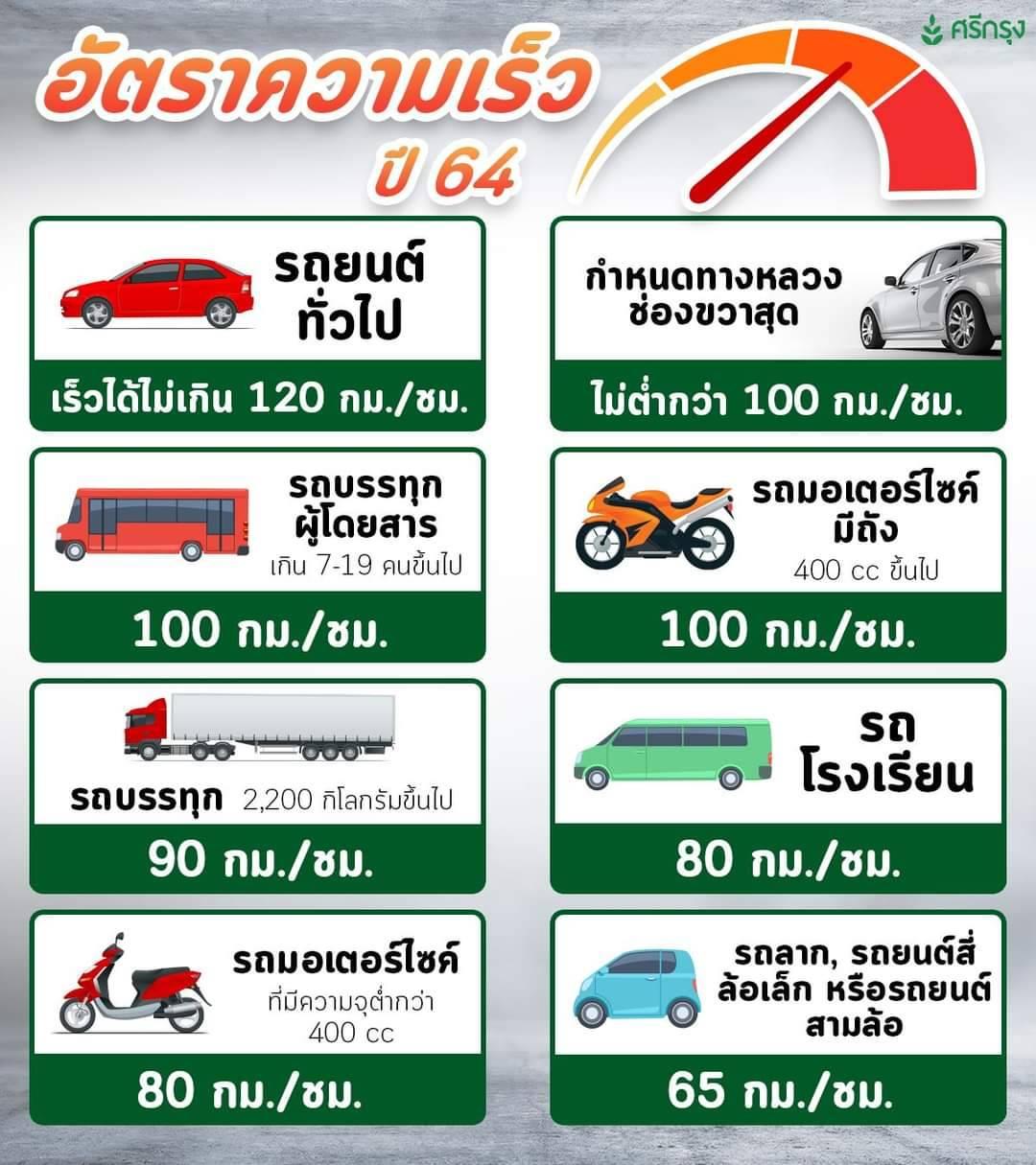 รู้กฎก่อนขับเร็ว ปลอดภัย โดนใบสั่ง!!